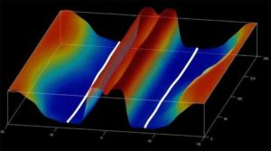 Magnetic Flux Axing Might Be Rooting Huge Plasma Spicules Across The Sun